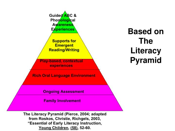 Based on The Literacy Pyramid