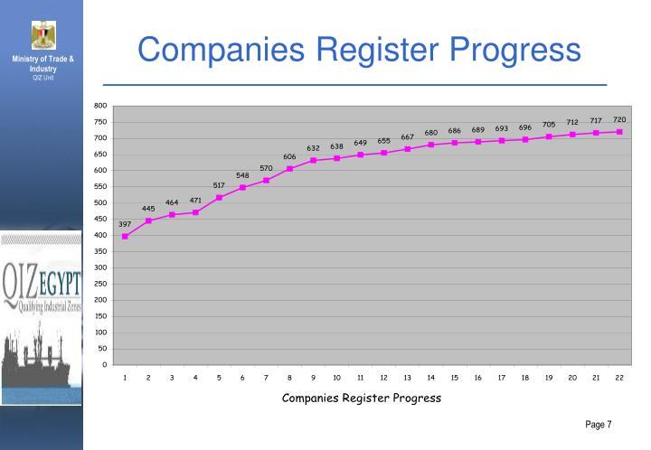 Companies Register Progress