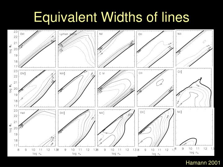Equivalent Widths of lines