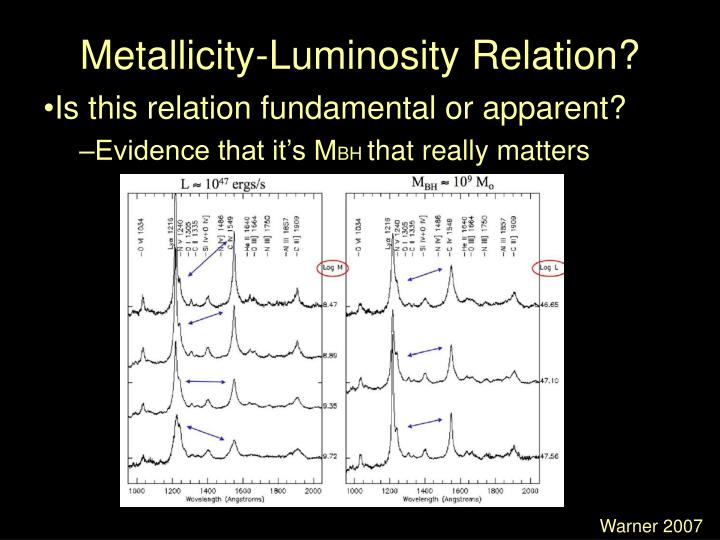 Metallicity-Luminosity Relation?