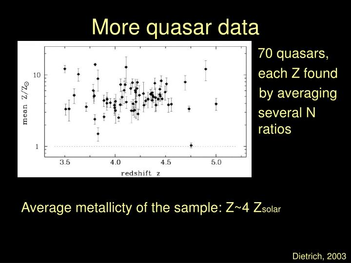 More quasar data