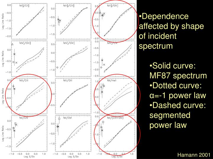 Dependence affected by shape of incident spectrum