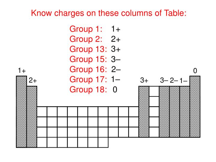 Know charges on these columns of Table: