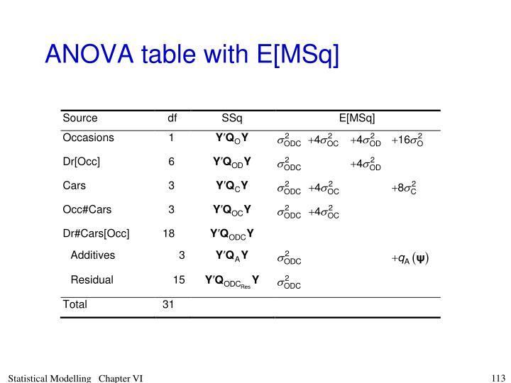 ANOVA table with E[MSq]