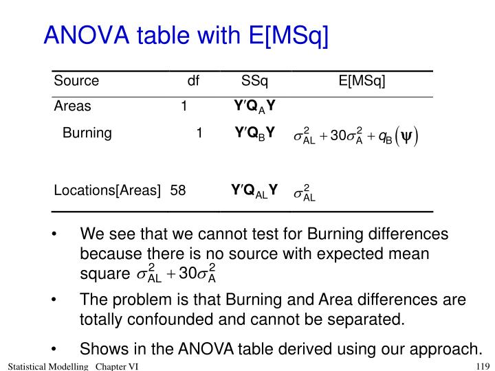 We see that we cannot test for Burning differences because there is no source with expected mean square