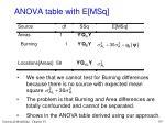 anova table with e msq7
