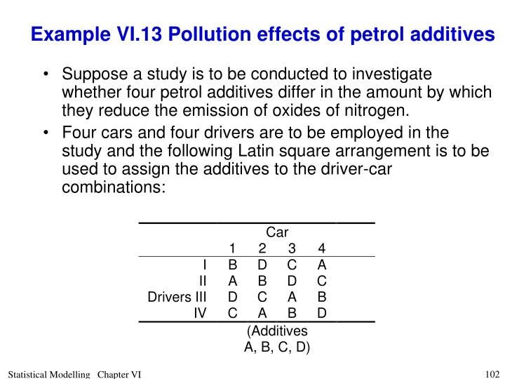 Example VI.13 Pollution effects of petrol additives