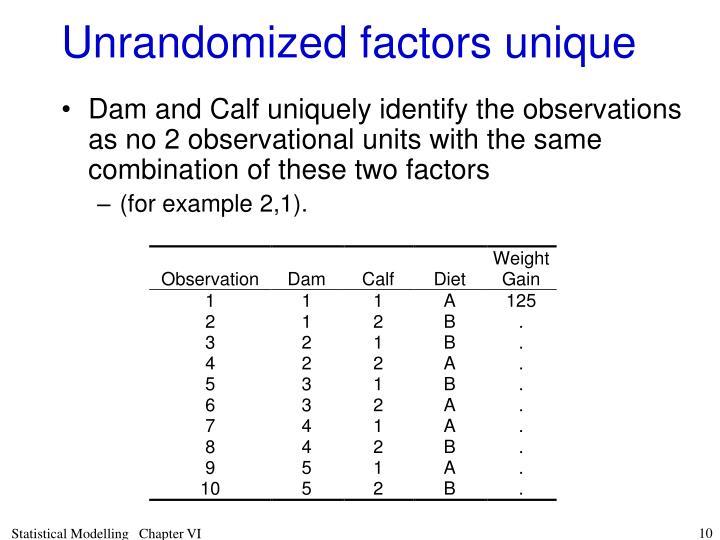 Unrandomized factors unique