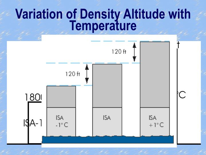 Variation of Density Altitude with Temperature