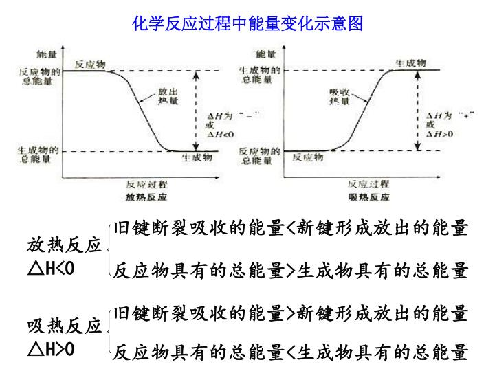 化学反应过程中能量变化示意图