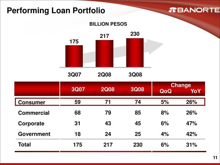 Performing Loan Portfolio