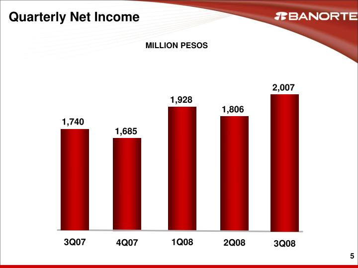Quarterly Net Income
