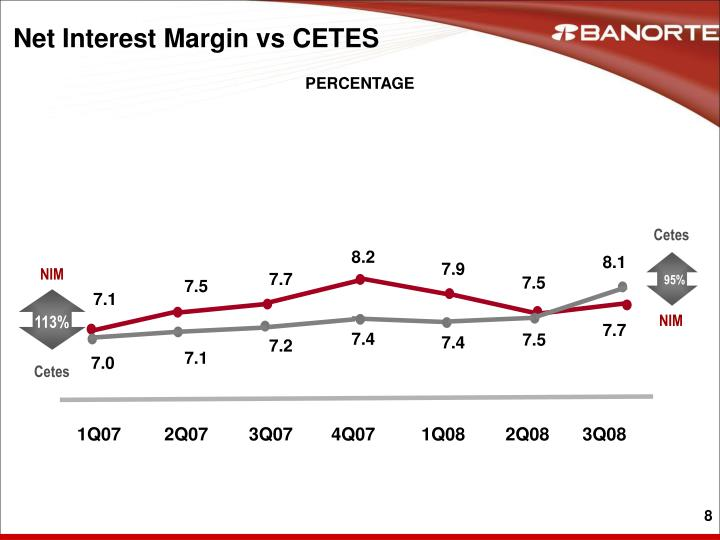 Net Interest Margin vs CETES