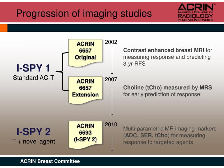 Progression of imaging studies