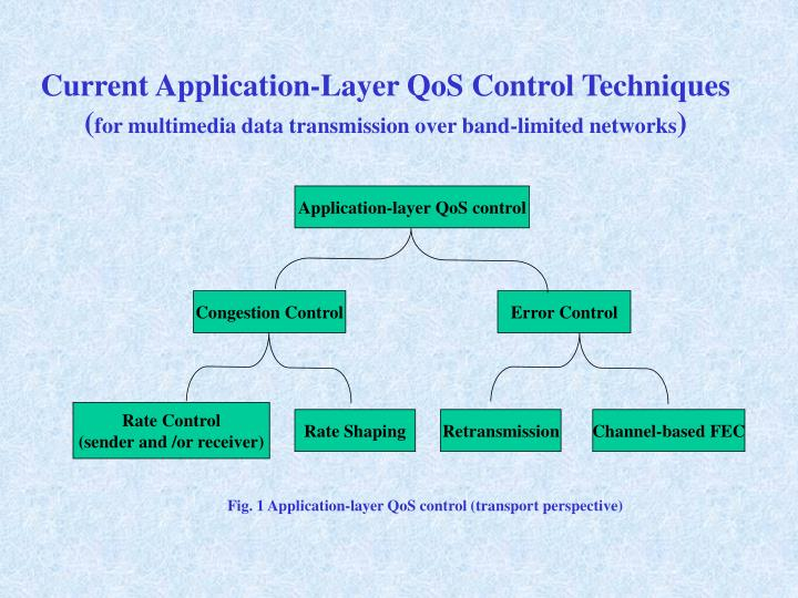Application-layer QoS control