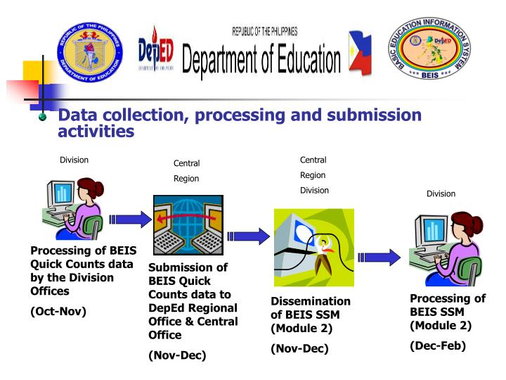 Data collection, processing and submission activities