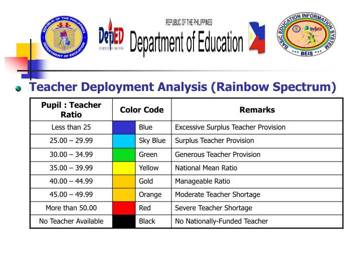Teacher Deployment Analysis (Rainbow Spectrum)