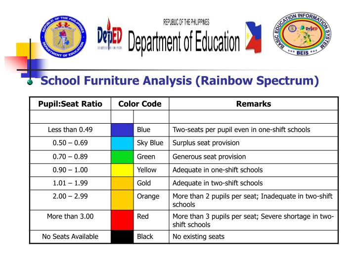 School Furniture Analysis (Rainbow Spectrum)