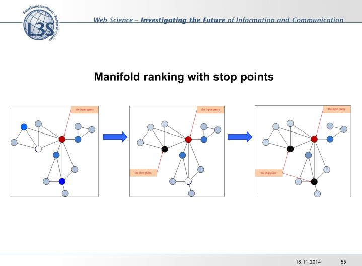 Manifold ranking with stop points