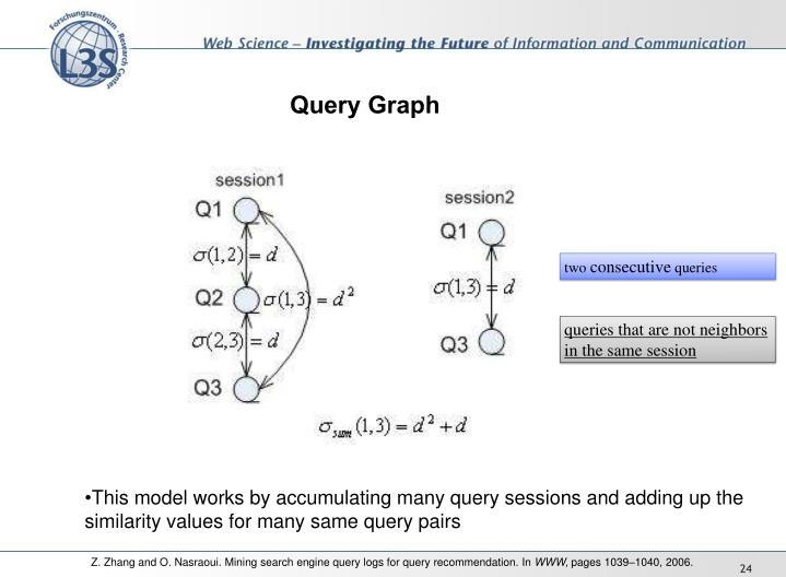 Query Graph