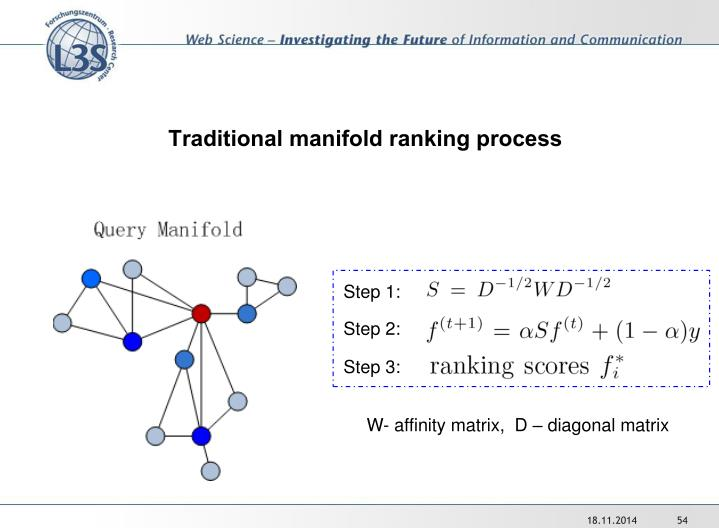 Traditional manifold ranking process