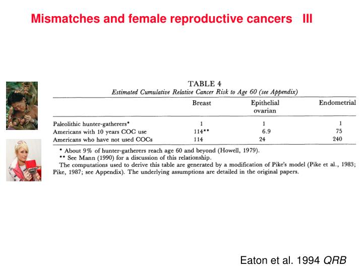 Mismatches and female reproductive cancers   III