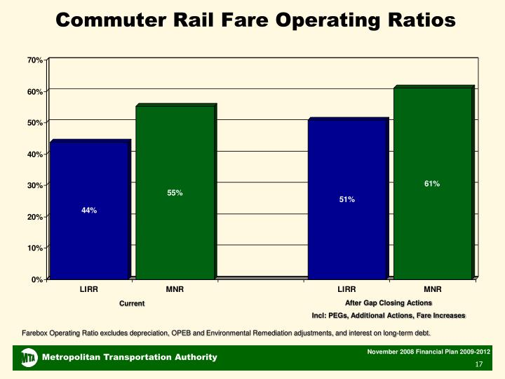 Commuter Rail Fare Operating Ratios