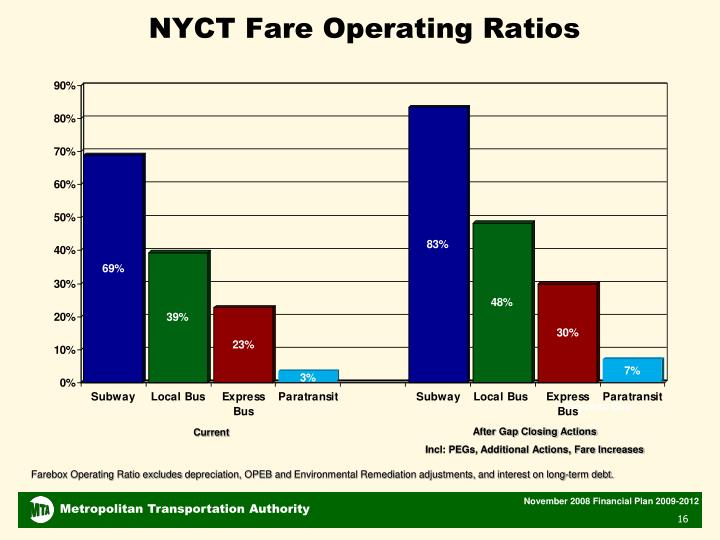 NYCT Fare Operating Ratios