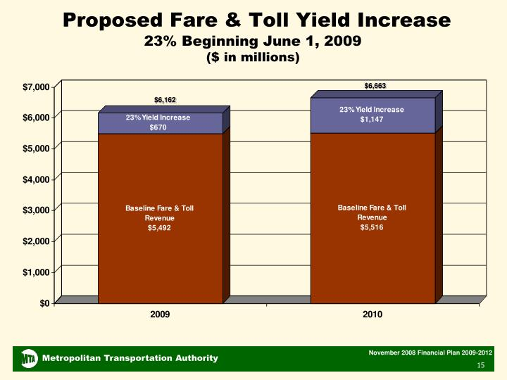 Proposed Fare & Toll Yield Increase