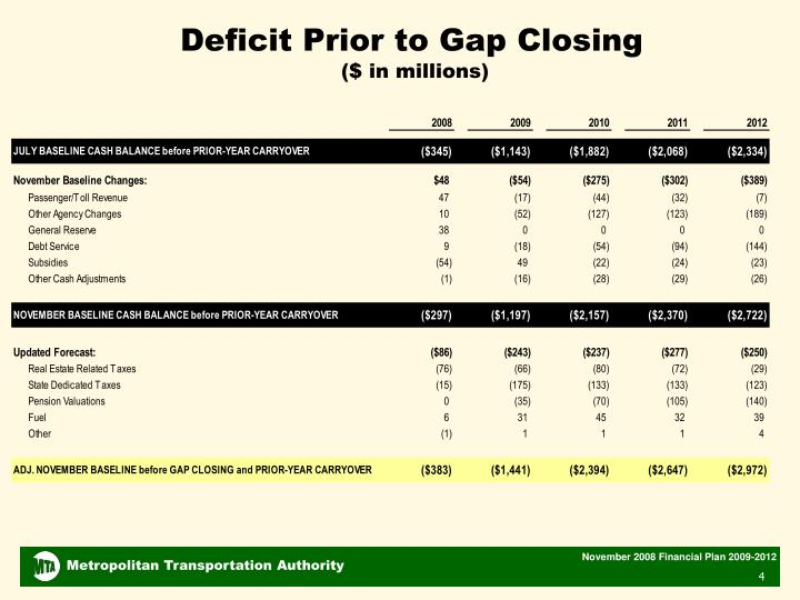 Deficit Prior to Gap Closing