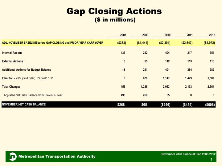Gap Closing Actions