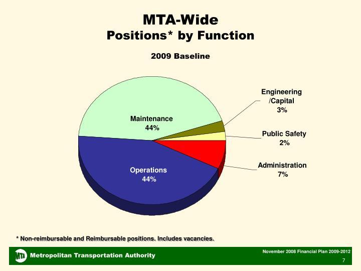 MTA-Wide