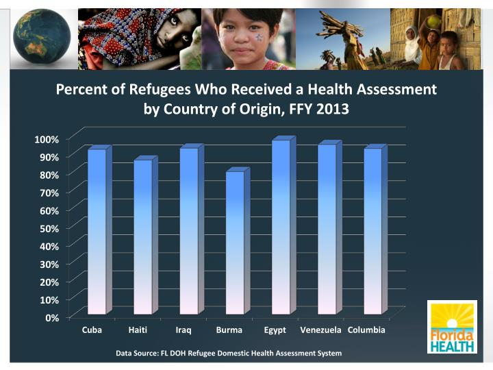 Percent of Refugees Who Received a Health Assessment by Country of Origin, FFY 2013