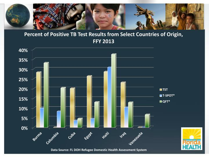 Percent of Positive TB Test Results from Select Countries of Origin,