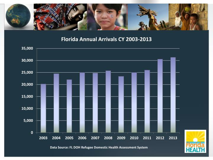 Florida Annual Arrivals CY 2003-2013