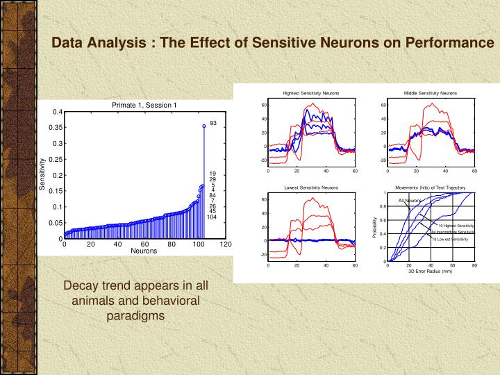 Data Analysis : The Effect of Sensitive Neurons on Performance