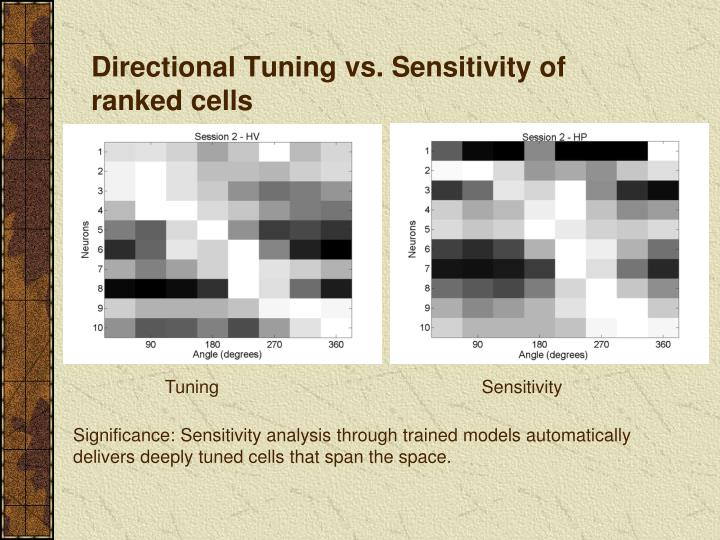 Directional Tuning vs. Sensitivity of ranked cells