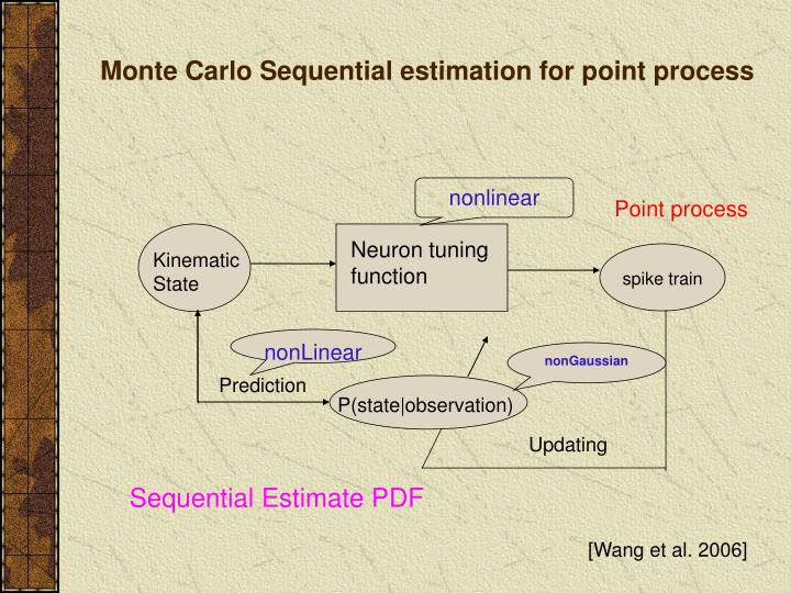 Monte Carlo Sequential estimation for point process