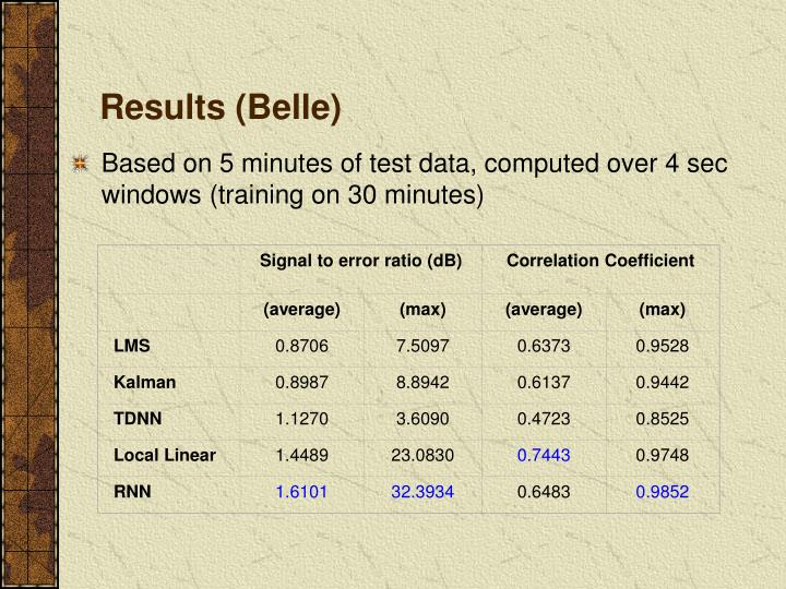 Signal to error ratio (dB)
