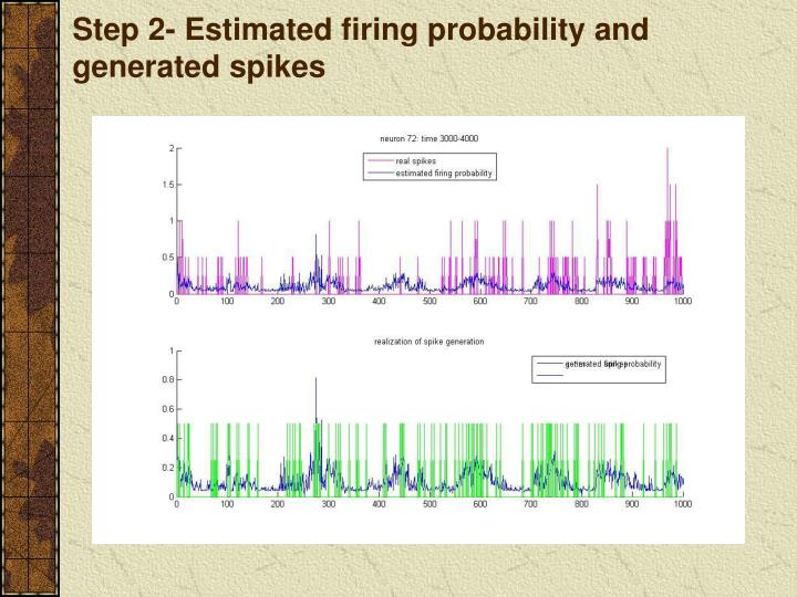 Step 2- Estimated firing probability and generated spikes