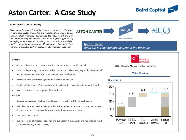 Aston Carter: