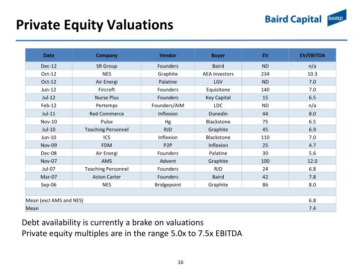 Private Equity Valuations