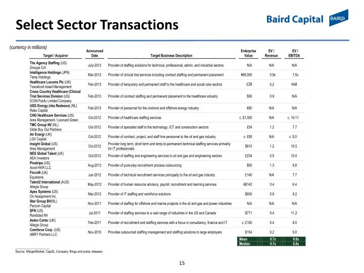 Select Sector Transactions