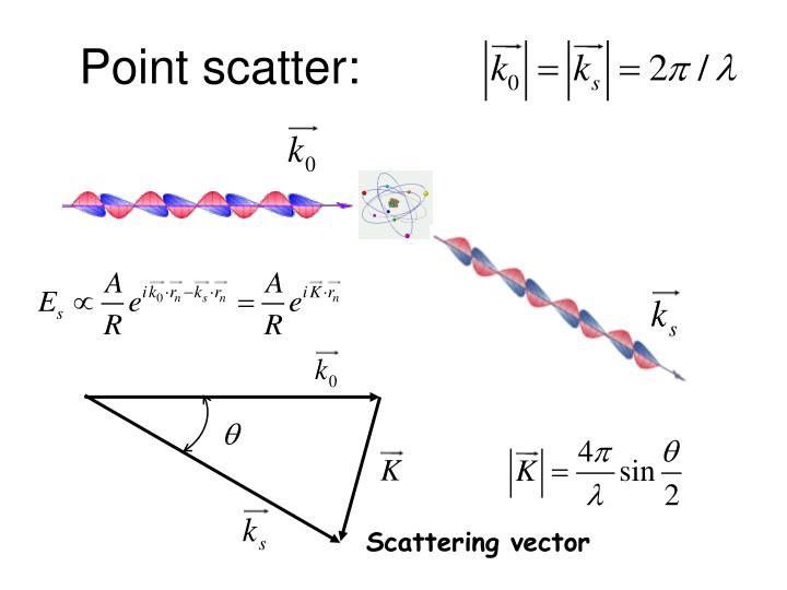 Point scatter: