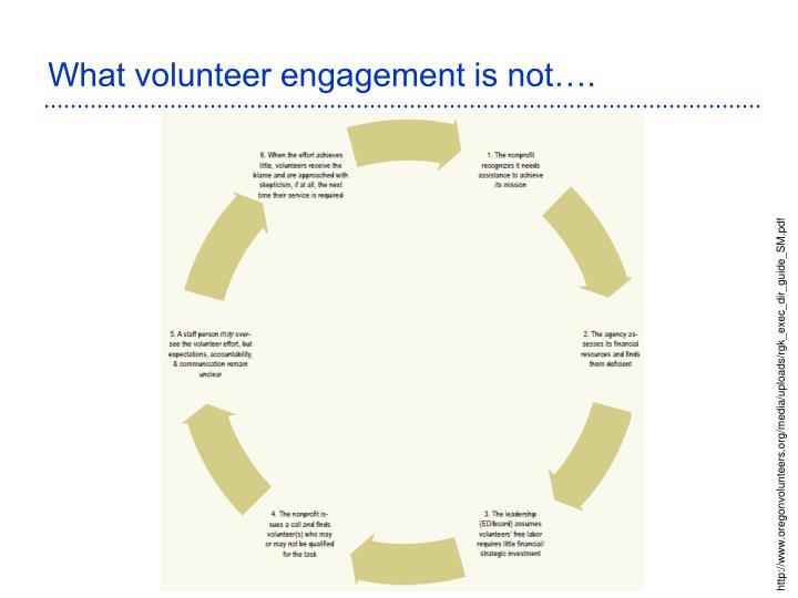 What volunteer engagement is not….