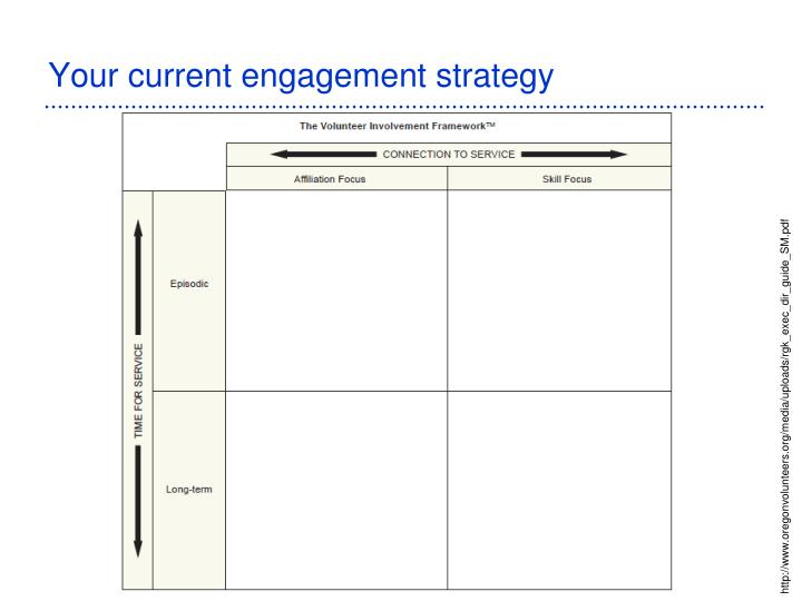 Your current engagement strategy