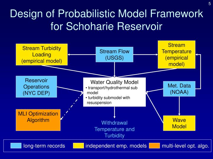 Design of Probabilistic Model Framework for Schoharie Reservoir