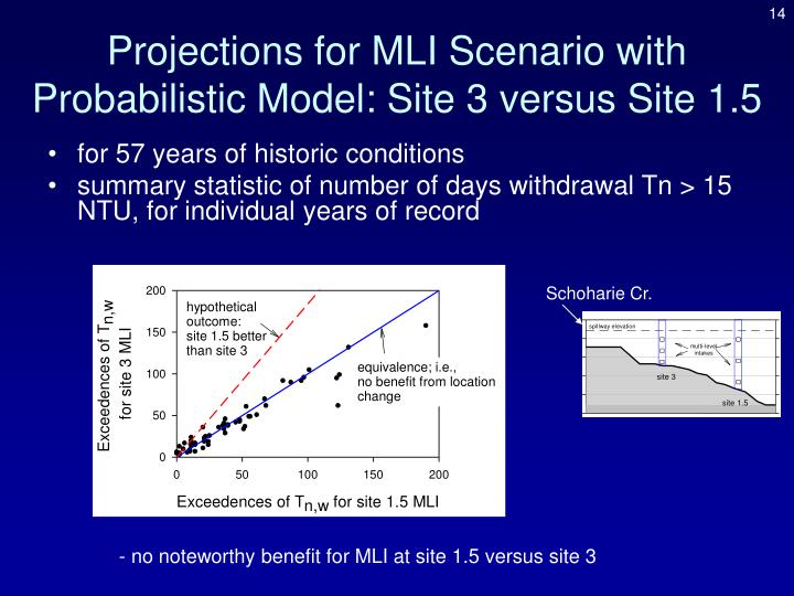 Projections for MLI Scenario with Probabilistic Model: Site 3 versus Site 1.5