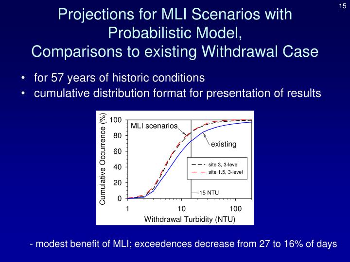 Projections for MLI Scenarios with Probabilistic Model,