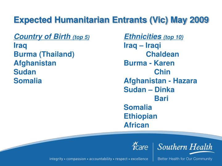 Expected Humanitarian Entrants (Vic) May 2009